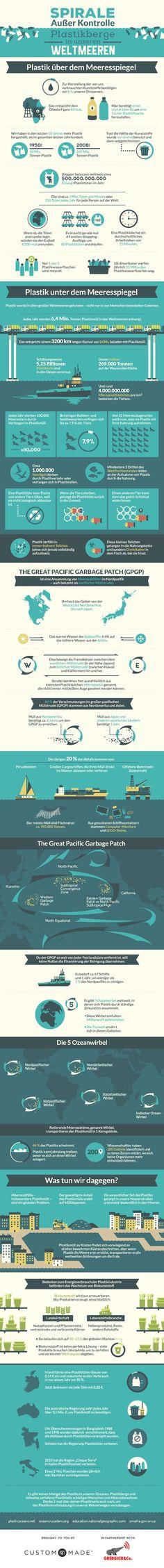 Infografik: Plastikmüll im Meer | Utopia.de