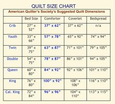 4336d5f484ae81 Quilt Sizes Chart - Suggested quilt dimensions aqs onpoint .