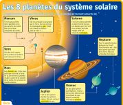 Les 8 planètes du système solaire - Le Petit Quotidien, le seul site d'information quotidienne pour les 6 - 10 ans !