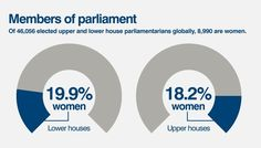 Sex and Power: How Women are Represented in Global Politics  Members of Parliament: of 46,056 elected upper and lower parliamentarians globally, 8,990 are women  (slide 4 of 6)  Source: CIA World Fact Book and International Foundation for Electoral Systems