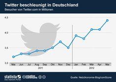 Twitter legt zu - Besucher von Twitter.com in Deutschland