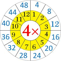 multiplication-table-of-four.png (1213×1221)