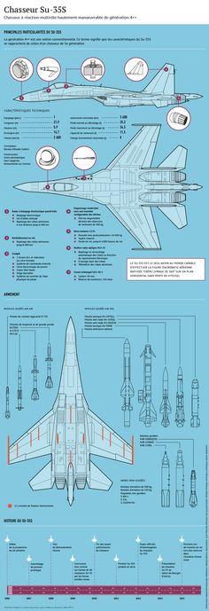 Infographie Sukhoï Su-35S