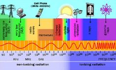 The electromagnetic spectrum. There is so much more to it than visible light.