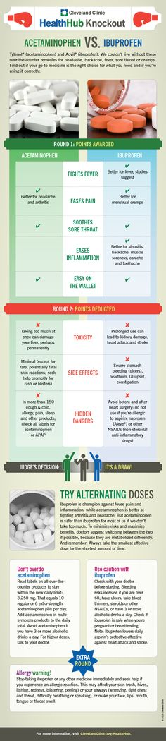 Not sure about the difference between acetaminophen and ibuprofen? This #health #infographic will help.
