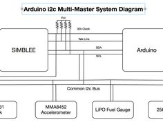 Arduino I2C Multi-Master Approach - Why and How