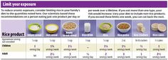 Arsenic in Your Food   Consumer Reports