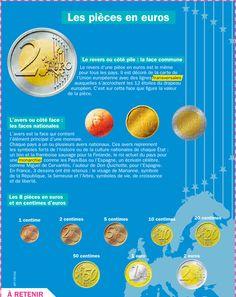 Fiche exposés : Les pièces en euros
