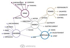 What is #Energy to you? #Mind, #Power, #Universe? #mindmap #wikibrains