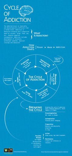 Cycle of Addiction -- When it comes to addiction and relapse, there's more to it than meets the eye. Lack of willpower is not the problem. Many things trigger a person to relapse. Addiction is a symptom. Substance Abuse Counseling, Mental Health Counseling, Relapse Prevention, Therapy Tools, Addiction Recovery, Addiction Therapy, Addiction Quotes, Addiction Help, Health And Fitness