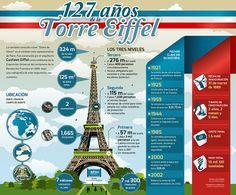 ¿#SabíasQué la torre Eiffel está hecha por 7,300 toneladas de acero?  Conoce más datos relevantes acerca de éste monumento en la #Infographic