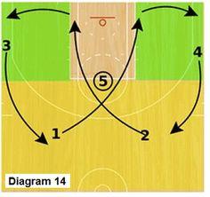 Slice offense - high post scissors cuts - Coach's Clipboard #Basketball Coaching