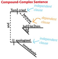 28 best sentence diagramming awesome images on pinterest english compound complex sentence diagram grammarrevolutioncompound complex sentence ccuart Gallery