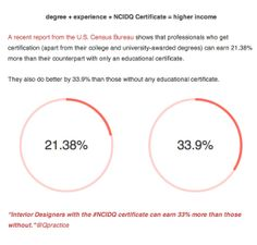 How Much More Can YOU Earn With The NCIDQ Certificate A Recent Report From US Census Bureau Shows That Professionals Who Get Certification Apart