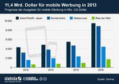 Online-Marketing - Ausgaben für mobile Werbung steigen weiter