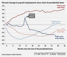 CHART: Bush Vs. Obama On Private And Public Sector Job Creation | ThinkProgress