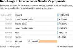 Sorry, Bernie fans. His health care plan is short $17,000,000,000,000. - The Washington Post