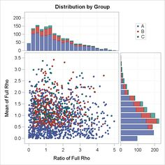 Last week a user expressed the need to create a graph like the one shown on the right using SAS.