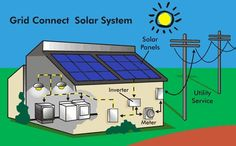 The Efficient #Solar #Power Solutions in Victoria