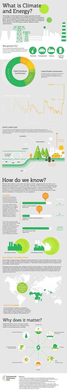 What is a Climate and Energy Indicator? | Infographic