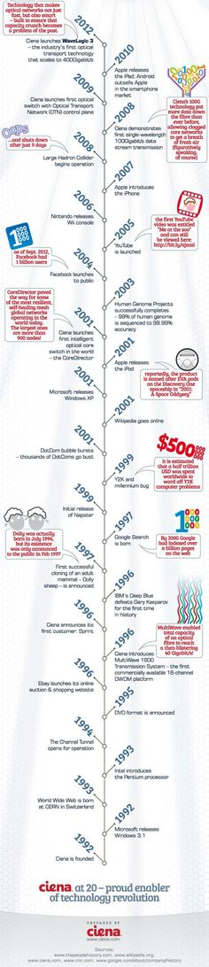 Infographic: 20 Years of Technology Innovation