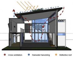 Casa Cargo: Containers Frame Photographer's Sustainable Home | 2015 interior design ideas