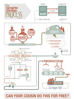 THE GRAPHIC DESIGN PROCESS - A lot of times the Graphic Design profession can be undervalued for a lack of understanding of what really goes on behind the curtain. Do graphic designers sit and draw all day? Can they really just come up with some logo ideas real quick? Should they accept exposure as payment? If your answer is yes, maybe taking a look at this chart will help you understand the process that goes on to craft an elegant solution a design problem. It can be a very complex process.