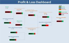Profit & Loss Dashboard (excel)
