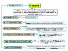 Bilingual Classroom, Spanish Classroom, Spanish Grammar, Teaching Spanish, Parts Of Speech, Reading Comprehension, Writing, Education, Learning