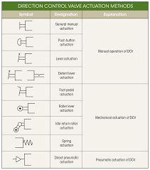 8 Best Pnuematic symbols images in 2014 | Symbols, Engineering, Glyphs