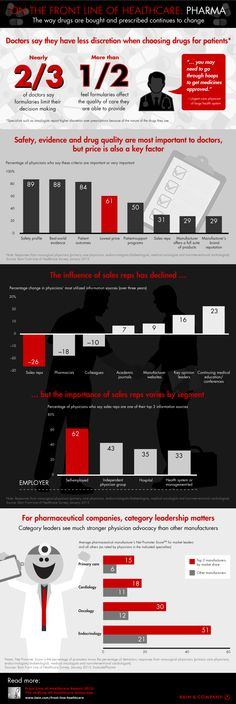 The way doctors make decisions about which drugs to prescribe is changing amid broader trends in the U.S. healthcare industry. Physicians report more restrictions on the drugs they can prescribe, and sales reps have continued to see their influence decline. The infographic looks at the effects a changing U.S. healthcare landscape [...]