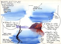 Quick steps to painting reflective water, with notes. Watercolor Water, Watercolor Journal, Watercolor Tips, Watercolour Tutorials, Painting Tutorials, Watercolor Pencils, Watercolor Landscape Tutorial, Art Tutorials, Watercolor Painting Techniques