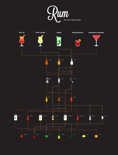 The Top 5 Rum Drinks - Happy Hour! #infografía
