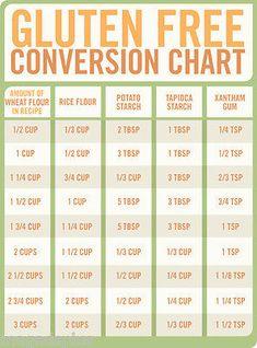 Gluten free conversion chart refrigerator / fridge magnet - My Website Gluten Free Flour, Gluten Free Cooking, Gluten Free Desserts, Dairy Free Recipes, Vegan Gluten Free, Gluten Free Food List, Wheat Free Recipes, Gluten Free Pancakes, What Is Gluten Free