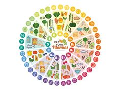 nutrition - Vitamin vegan food sources and functions rainbow wheel chart with food icons healthy eating and healthcare concept Poster Vegan Nutrition, Health And Nutrition, Nutrition Guide, Vegetable Nutrition Chart, Nutrition Poster, Nutrition Products, Nutrition Club, Nutrition Classes, Baby Puree