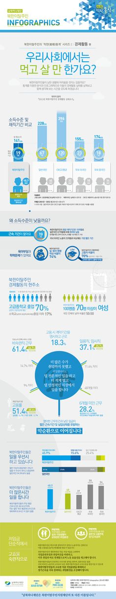 Economical statistics infographic of South Korea people who moved from North Korea. 북한이탈주민, 착한통계 인포그래픽(경제편) by ptwiz, kkwakkun