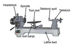 Labelled parts of a lathe