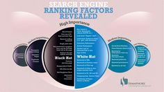 Factors that are taken into consideration by search engines and what you can do to improve your website's ranking. The infographic also points out which tactics are white hat and which one is black hat. Inbound Marketing, Internet Marketing, Online Marketing, Marketing Data, Marketing Ideas, Techno, Best Seo Tools, Seo Ranking, Best Digital Marketing Company