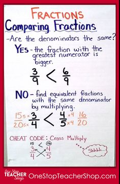 Comparing Fractions Anchor Chart - Check out my collection of anchor charts for math reading writing and grammar. I love anchor charts even though I'm not so great at making them! Also get some tips for using anchor charts effectively in your classroom. Math Charts, Math Anchor Charts, Comparing Fractions, Math Fractions, Multiplication, Equivalent Fractions, Dividing Fractions, Adding Fractions, Math Math