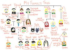 My Family Tree by Damian Wayne from the fanfic You've Got Mail by ithoughtslashmeanthorror, which is set in the new 52 universe. I just frigging love Damian's names and unnecessary comments he made on the family tree he had to write for a school project.