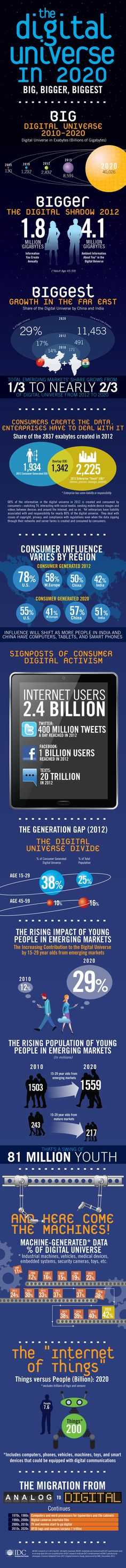 The Digital Universe in 2020 [Infographic]
