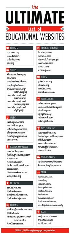 The ultimate list of educational websites #infographic