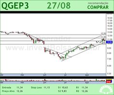 QGEP PART - QGEP3 - 27/08/2012 #QGEP3 #analises #bovespa