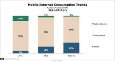 Mobile Internet Use By Device Type, 2011-2013 [CHART]