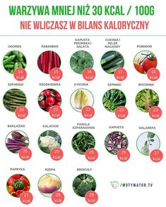 15 produktów bardzo wskazane na diecie ketogenicznej - Motywator Dietetyczny Proper Nutrition, Nutrition Plans, Nutrition Information, Nutrition Guide, Healthy Nutrition, Healthy Eating Guidelines, Healthy Foods To Eat, Raw Food Recipes, Healthy Recipes