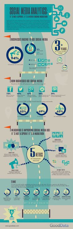 Social Media Analytics – It's not a sprint, it's a never ending marathon #socialmedia #Infographic