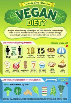 Wondering about vegan diet?