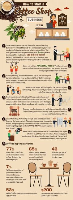 Food infographic how to start a coffee shop business infographic. Infographic Description how to start a coffee shop business infographic - Infographic Starting A Coffee Shop, Opening A Coffee Shop, My Coffee Shop, Coffee Shop Design, Coffee Lovers, Opening A Cafe, Bistro Design, Coffee Store, Coffee Carts