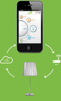 Ube (pronounced You-be): Control your home from your smart phone.