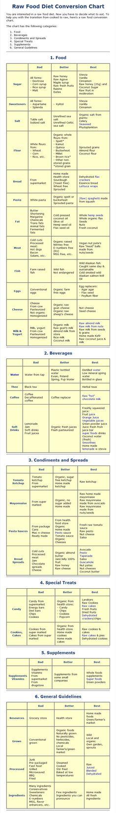 Raw food conversion chart